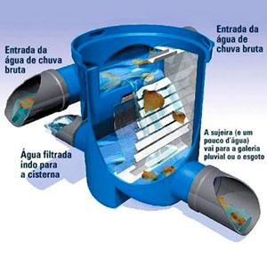 Filtro para Água de Chuva - 1