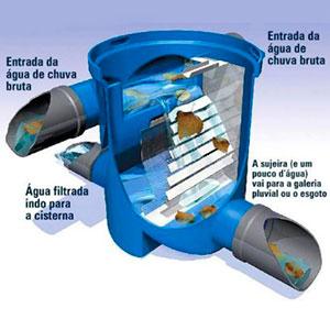 Kit de Captação de Água de Chuva - 1