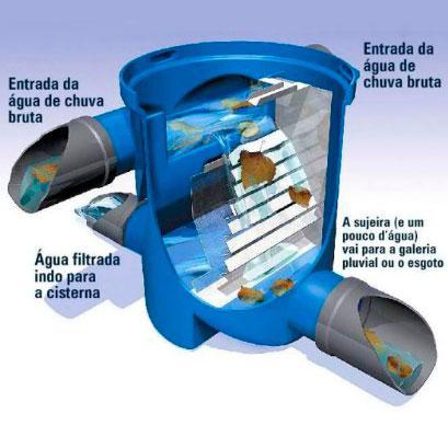 Reciclagem de Água Pluvial - 1