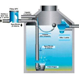 Sistema de Filtragem de Água da Chuva