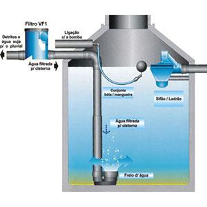Soluções Para o Armazenamento de Água - 1