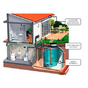 Cisternas Para Captação de Água de Chuva