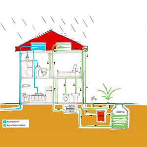 Soluções Para o Armazenamento de Água